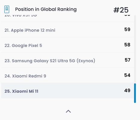 Le classement des smartphones testés en autonomie // Source : DXOMARK