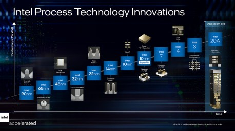Intel gravure