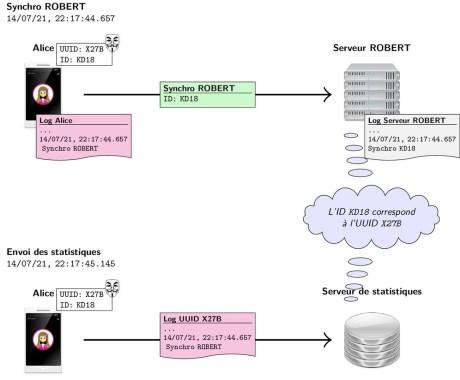 Les identifiants du serveur Robert et du serveur de statistiques peuvent être recoupés