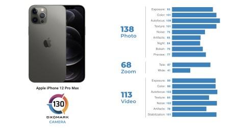 Puntuaciones y subpuntuaciones de la cámara del iPhone 12 Pro Max // Fuente: DxOMARK