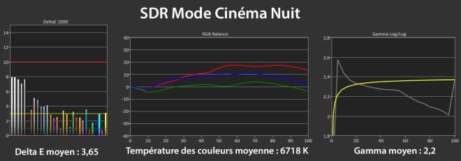 Les mesures SDR en mode Cinema Nuit.
