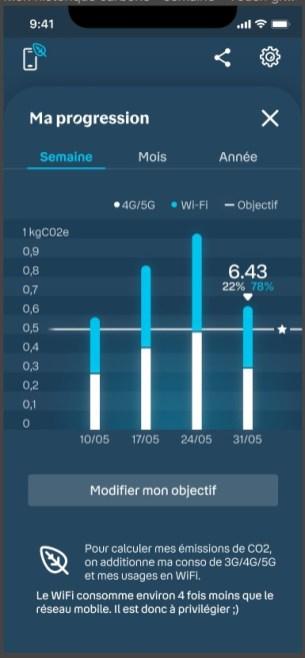 mon empreinte smartphone // Source : Bouygues Telecom