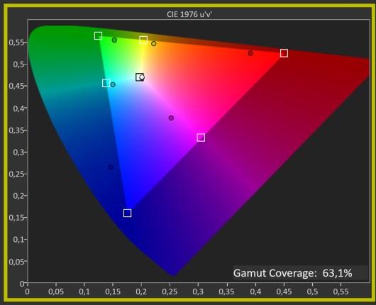 sRGB coverage