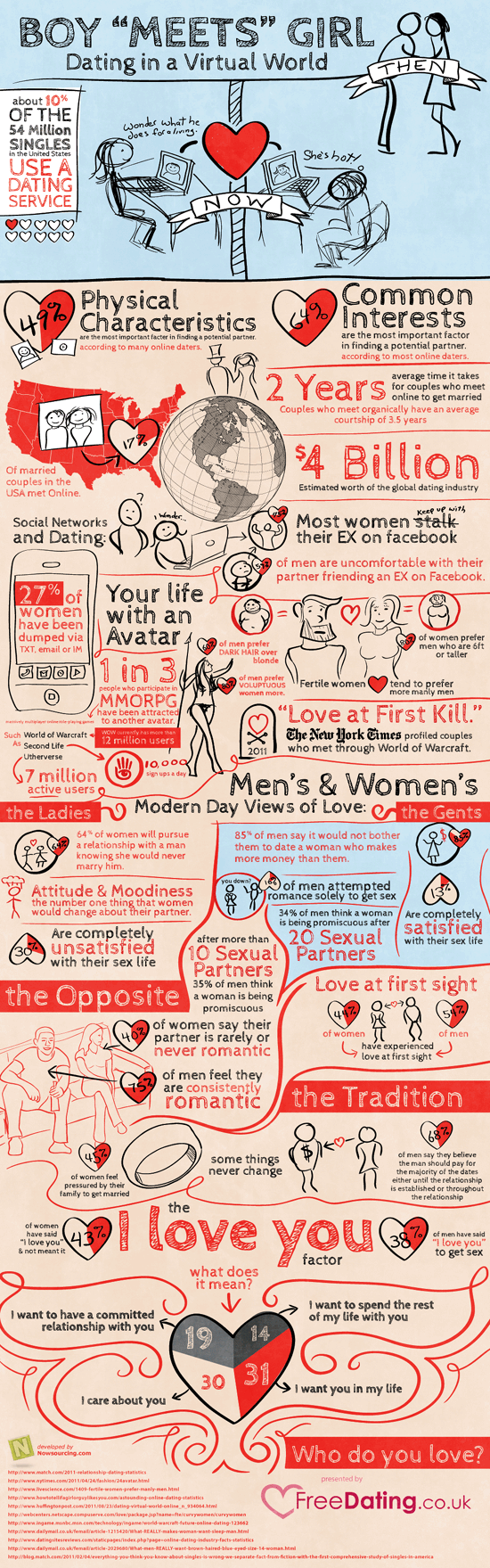 Infographic: Dating in a Virtual World