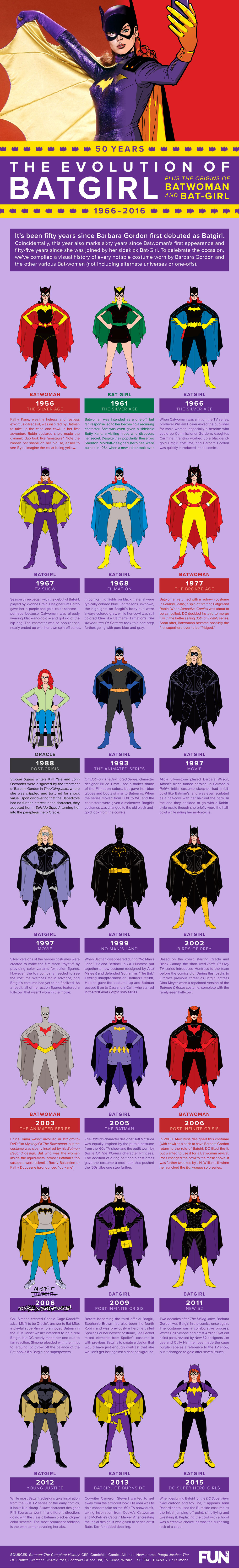 Evolution of Batgirl Infographic