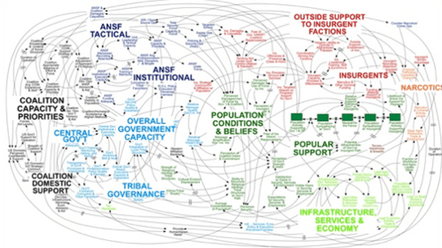 Image result for conspiracy charts
