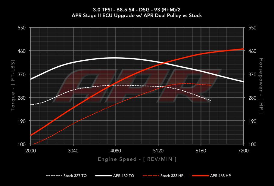 30tfsi_b85_s4_dsg_s0_vs_s2_dp_93_cc.png