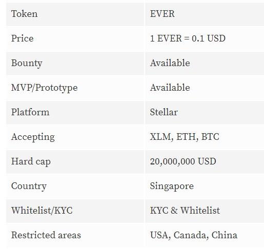 Image result for everlife ai  ICO