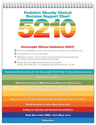 Pediatric Obesity Clinical Decision Support Chart 5210