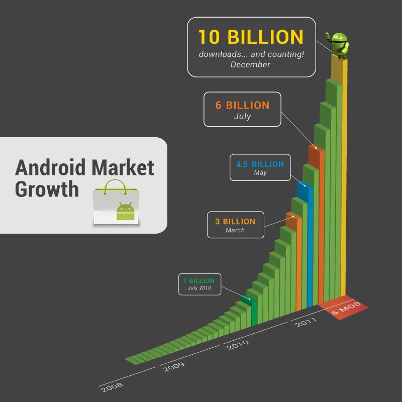 Android Market downloads top 10 billion - Mobile World Live