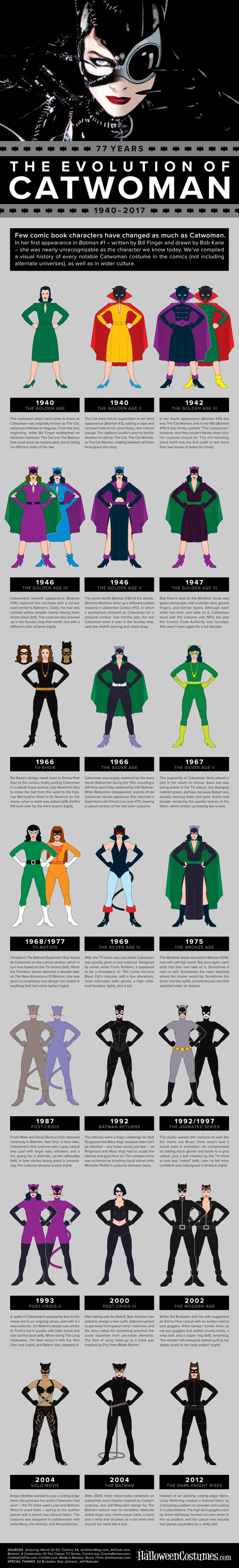 Evolution of Catwoman Infographic