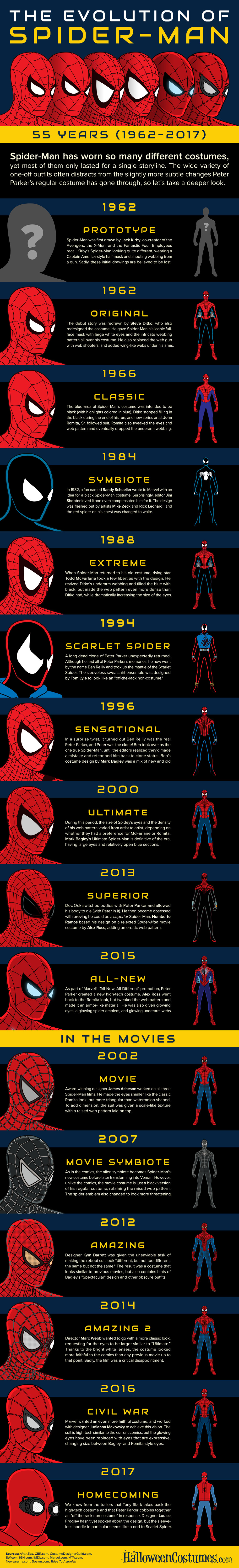 The Evolution of Spider-Man