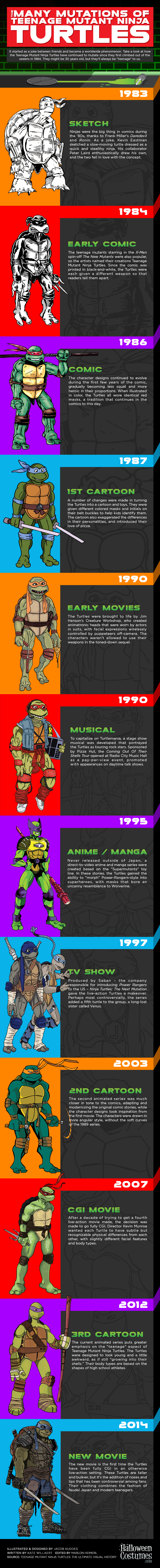 Teenage Mutant Ninja Turtles Infographic