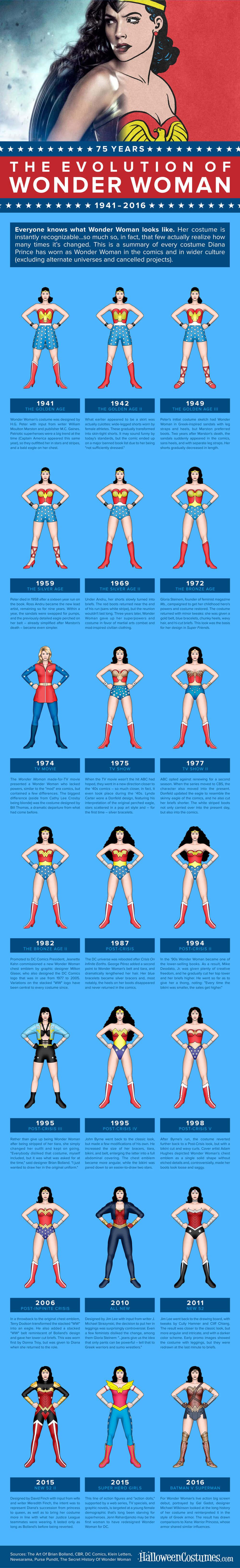 The Evolution of Wonder Woman