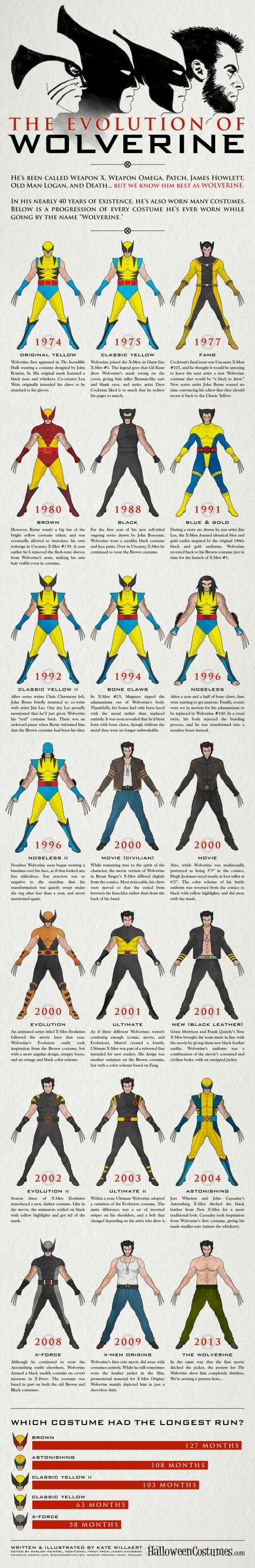 HalloweenCostumes.com: The Costume Evolution of Wolverine