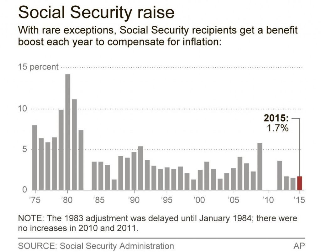 Social Security Benefits Get Another Tiny Increase