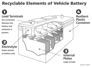 Who Knew? A Car Battery Is the World's Most Recycled Product