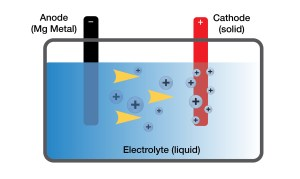 Magnesium may provide key to smaller, denser batteries