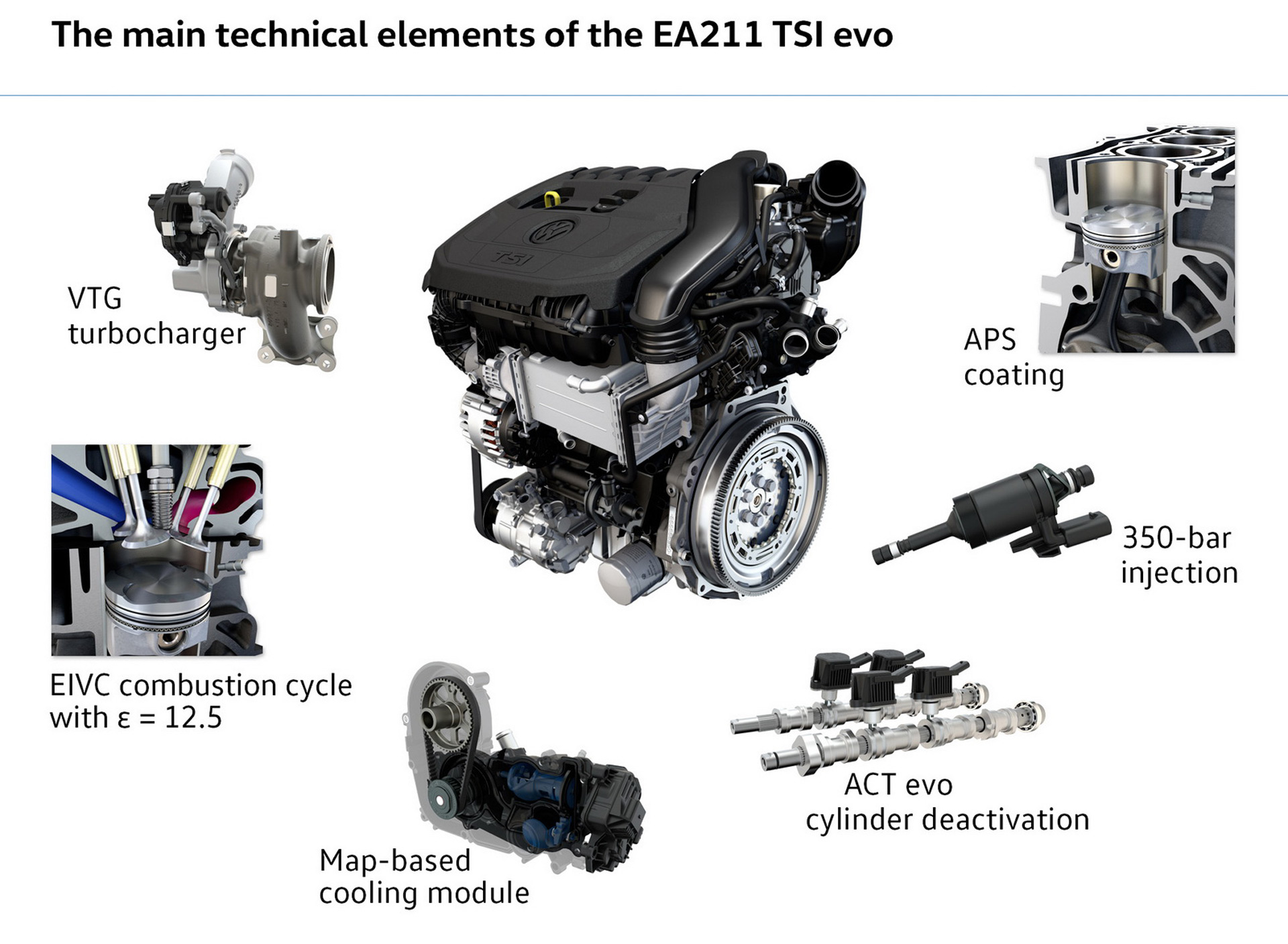 Vw Unveils 1 5 Liter Engine With Variable Turbine Geometry