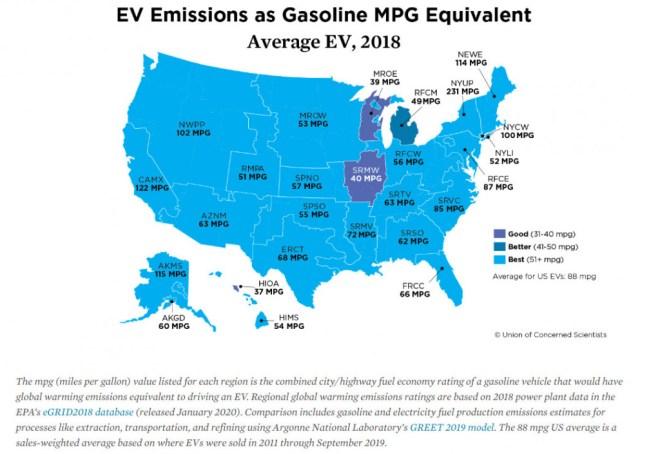 Average EV - gasoline mpg equivalent - UCS, 1/2020