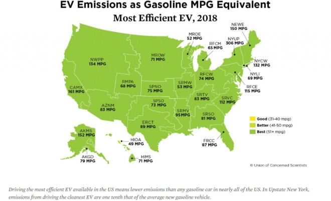Most efficient EV - gasoline mpg equivalent - UCS, 1/2020