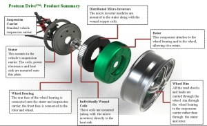 Image: Protean inwheel motor  exploded diagram, size