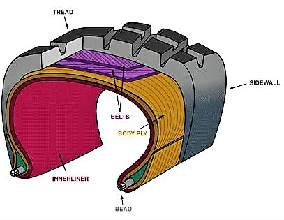 Anatomy of a steel-belted radial tire | repairpal.com
