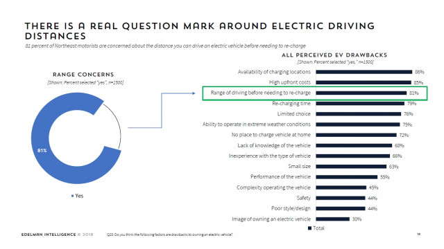 Driving range of electric cars a perceived drawback - ZEV Mediagenic Online Survey, March 2019