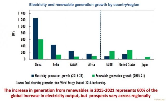 Predijo que el crecimiento regional de electricidad 2015-2021 (de la AIE a Plazo Medio Informe del Mercado Renovables 2016)