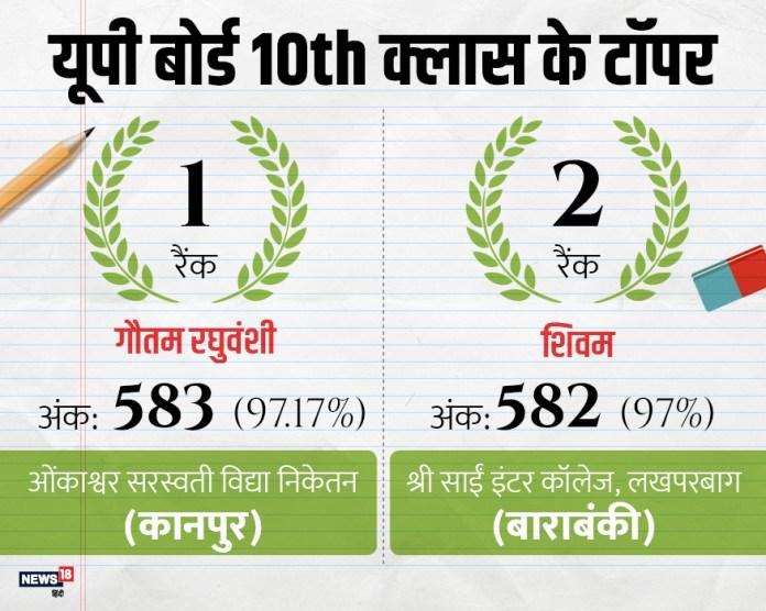 उत्तर प्रदेश बोर्ड ने शनिवार को 10वीं के परिणाम जारी कर दिए. 10वीं में कानपुर के गौतम रघुवंशी के 97.17%,बाराबंकी के शिवम के 97% और बाराबंकी की ही तनुजा विश्वकर्मा के 96.83% अंक हासिल किये हैं.
