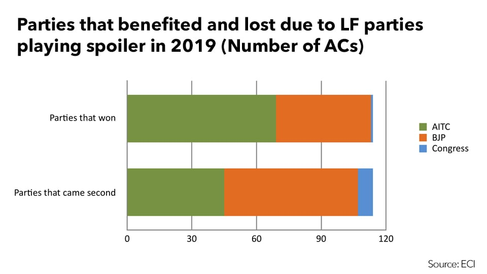 Summary of LF spoilers in 2019 elections (Source: ECI)