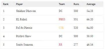 IPL 2021 ऑरेंज कैप सूची।