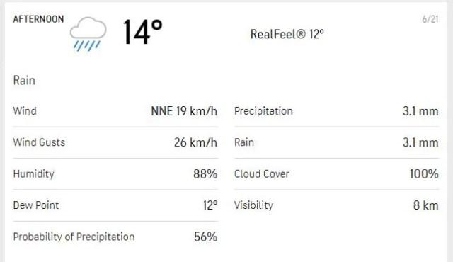 यहां बताया गया है कि दिन 4 पर दोपहर के सत्र का मौसम कैसा दिखता है। (AccuWeather)