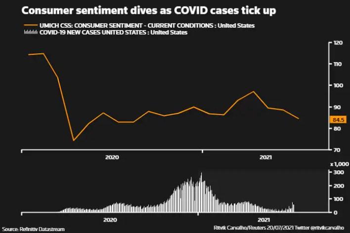 COVID मामलों के टिकने के साथ ही उपभोक्ता भावना डाइव करती है