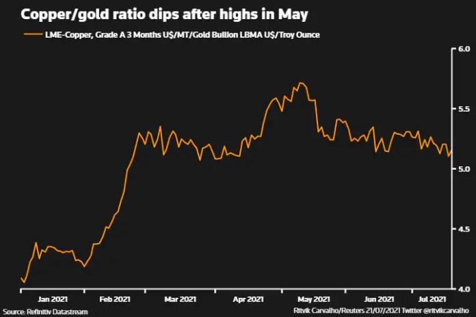 मई में उच्च स्तर के बाद तांबा/सोने का अनुपात गिरा