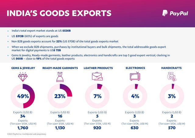 The top 5 goods sales verticals covered by the report.