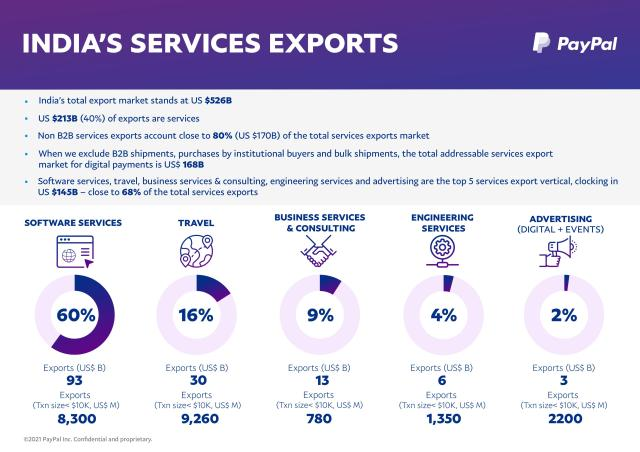 The top 5 goods services verticals covered by the report.