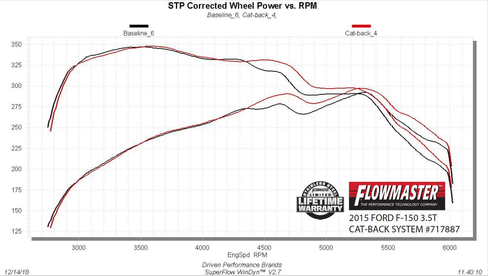 Flowmaster Flowmaster Flowfx Cat Back Exhaust System