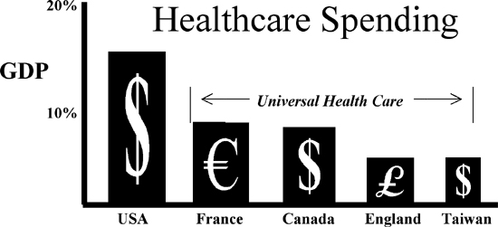Image result for Universal Health Care