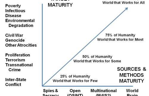 2010-11-02-IntelligenceMaturity.jpg