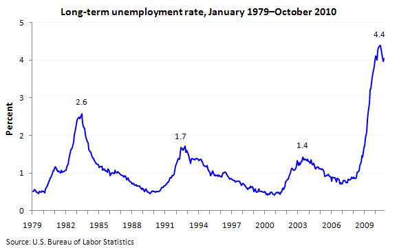 2011-01-15-longtermunemployment.png