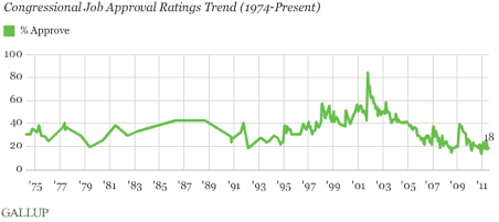 Historical Trend of Congressional Approval