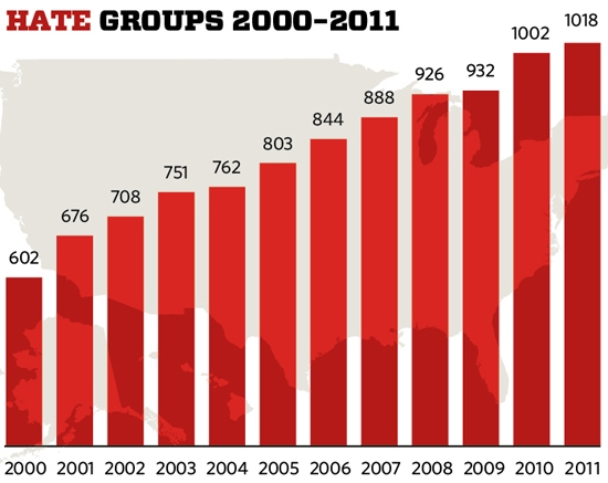Rise of Hate Groups
