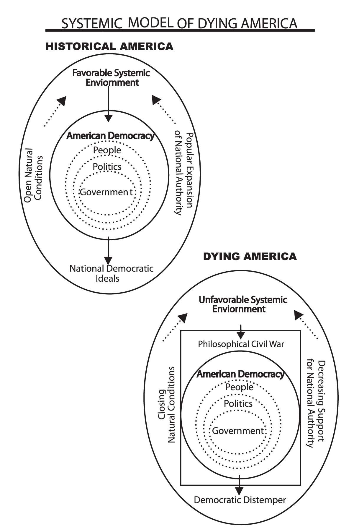 A Systemsysis Of Dying America