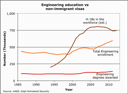 2013-03-08-Engineeringeducationandvisas.500.jpg