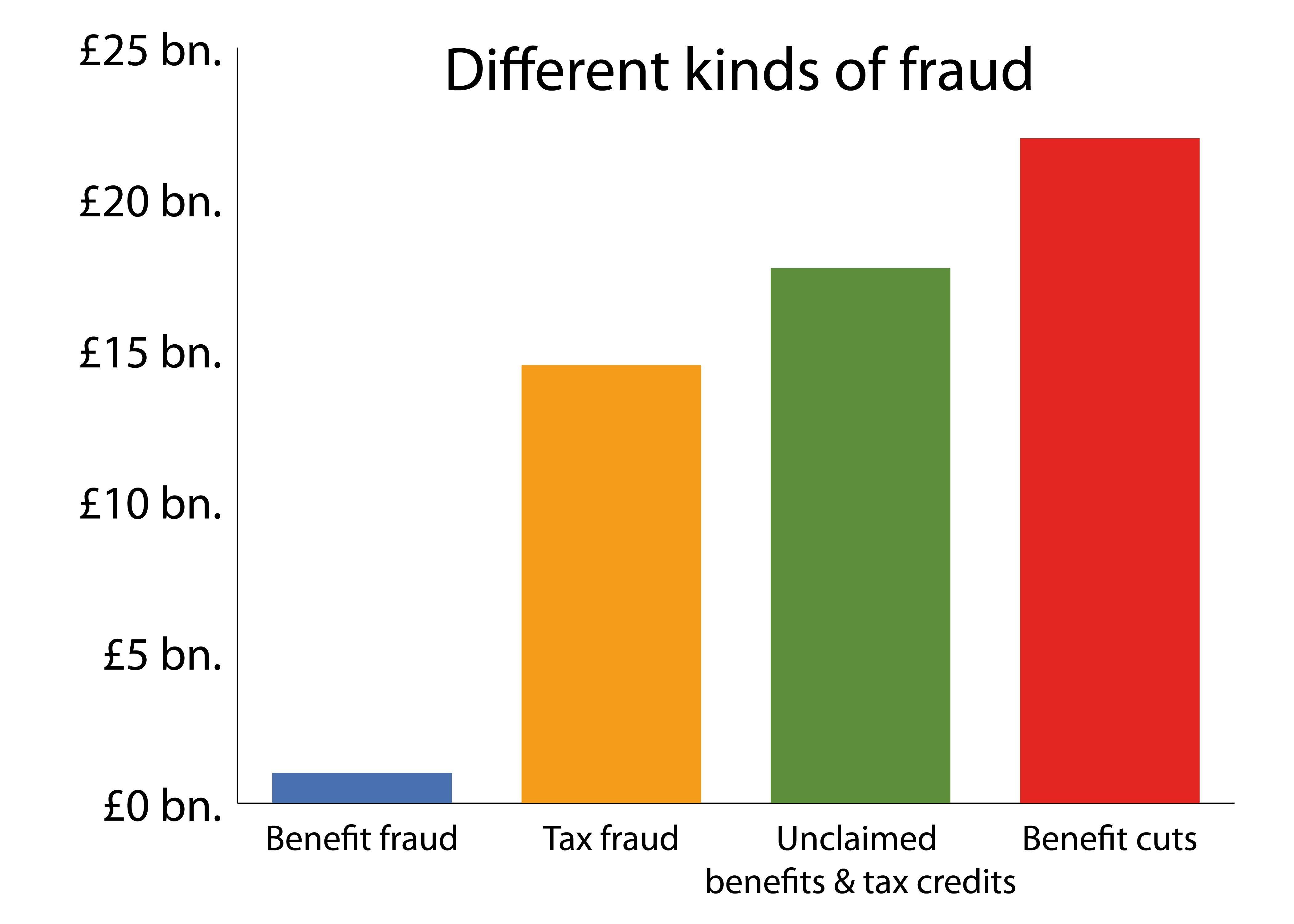 Image result for welfare fraud vs tax fraud