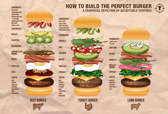 2013-08-28-burgerchart.jpg