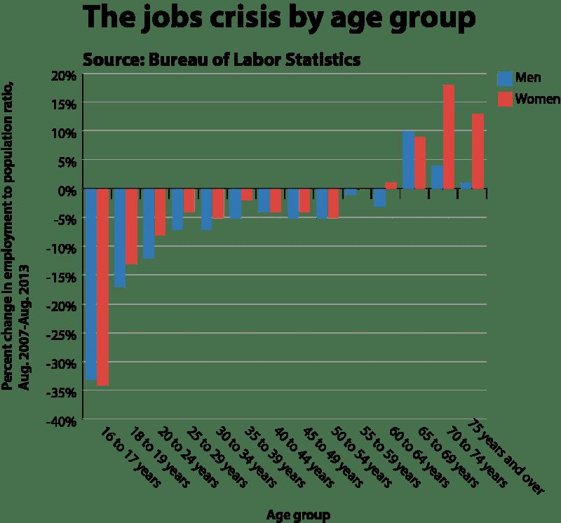 2013-09-09-jobs_crisis_by_age_take_2800x746.png