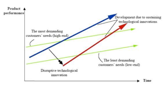 2014-12-16-Disruption.png