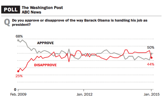 HUFFPOLLSTER: More Polls Show Obama's Approval Rating ...